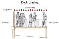 Attaching Deck Ledgers