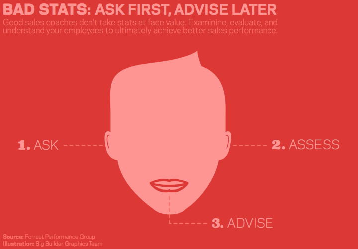 Ask First, Advise Later