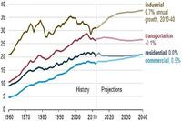 U.S. Energy Consumption Slows, Predicted to Grow Modestly through 2040
