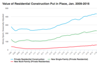 Private Residential Construction Spending Posts Strong Y-o-Y Growth in January