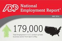 ADP: 179,000 Jobs Added in May; 14,000 in Construction