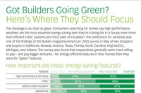 Got Builders Going Green?  Here's Where They Should Focus