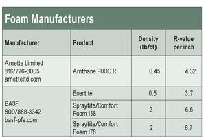 Troubleshooting Spray-Foam Insulation