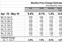 May FHFA Price Index Rises 0.2%