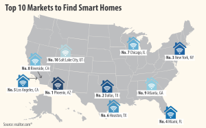 Heat-map of smart home magnet metros, from Realtor.com keyword search data.