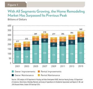 Remodeling activity in 2015 exceeded the previous peak in 2007, according to the Harvard Joint Center for Housing Studies. Increased spending per project, not an increase in the number of projects, drove the trend, the Center said.