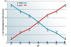 Solving the Saltwater pH Problem
