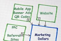 Where Should Your Marketing Dollars Go?