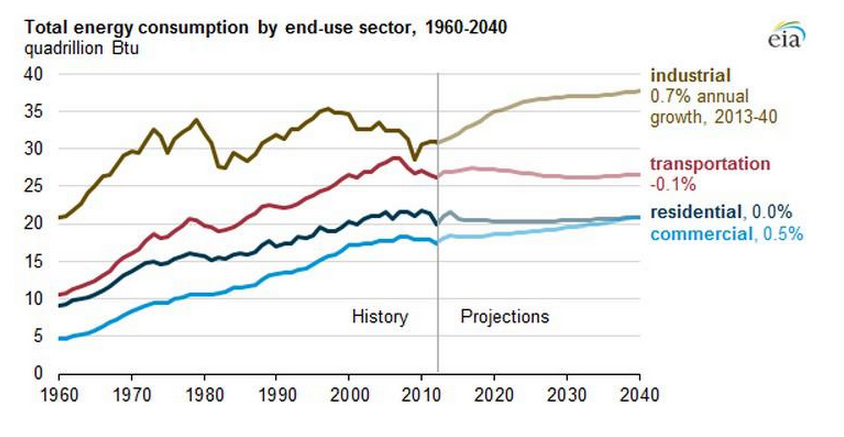 Energy consumption by sector 1960-2040