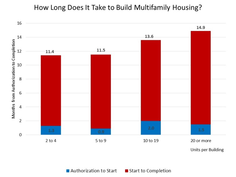 Construction Cycle Time: Multi-Family Style