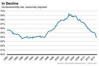 U.S. Homeownership Rate Falls to 20-Year Low