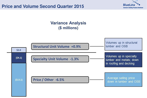 A slide from BlueLinx's 2Q15 earnings report