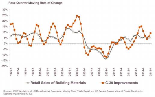 JCHS comparison of C30 vs Retail Sales