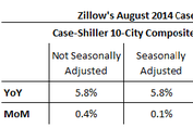 Zillow Sneak Previews August 2014 Case Shiller Levels