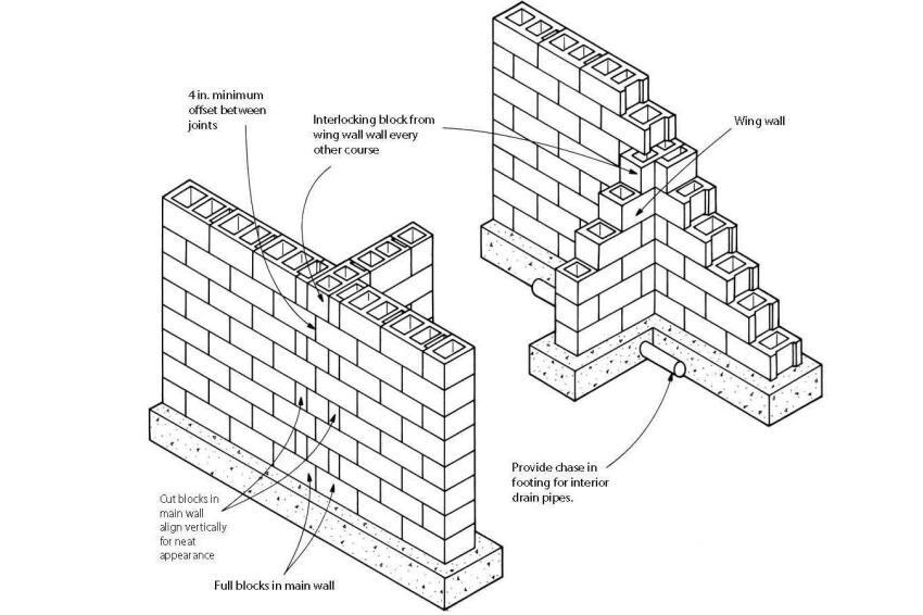 Block Foundation Corners Builder Magazine Basement