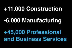 ADP: 154,000 Jobs Added in September