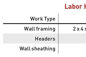 How to Calculate Unit Prices for Labor