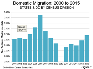Domestic migration trends in the U.S. have regained momentum.