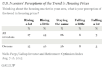 Most U.S. Investors Say Area Housing Prices Are Rising