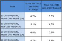 A February Case-Shiller Forecast