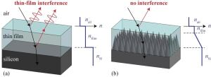 Nanostructural cones reduce reflections between layered films.