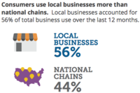 Locals Prefer Local Businesses--Survey