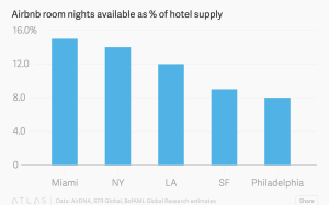 Room Nights and stays are Airbnb's way of saying hey, we're here.