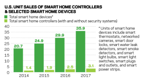Chart showing growth forecast in smart home device and system sales to 2017