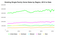 Existing Single-Family Sales Post Strong Gains in March