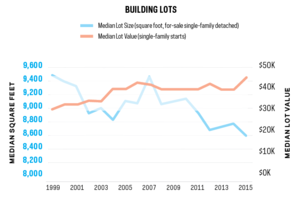 Scarcity of Lots Holding Builders Back