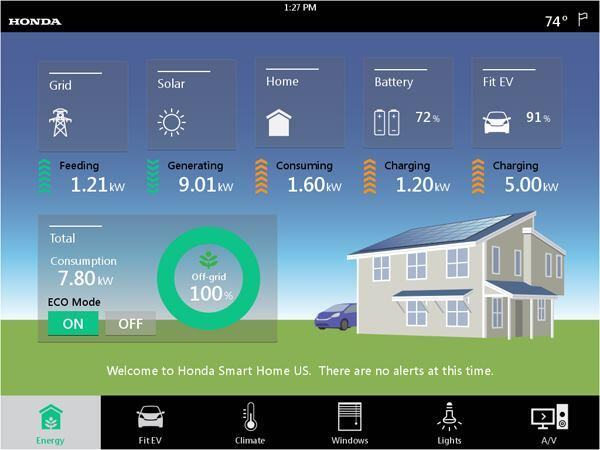 A view of the Home Energy Management System's dashboard.