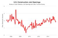 Construction Jobs Inching Back