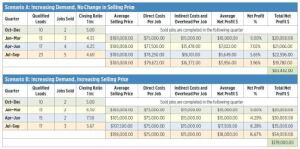 These spreadsheet scenarios illustrate two different responses a remodeling company could make to an increasing demand for its services (as tracked in the Qualified Leads column). In Scenario A, the owner chooses to take on more jobs than the two per quarter he had budgeted - but at the same average selling price and using the same crew. As a result, the pace of work becomes more hectic and costs rise as, for example, the company has to hire out work that it previously kept in-house in order to meet the schedule. Even a modest rise in direct and indirect costs has a noticeable effect on profit percentage. In Scenario B, the owner decides instead to raise the selling price, then selects the best clients from among a more slowly increasing pool of leads. By focusing on efficiency and organization, the company is able to produce an additional job in the fourth quarter, and profits for the year increase substantially.