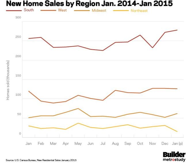 Single-Family New Home Sales Up Year-Over-Year in January