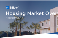 Home Values Up 7% in February