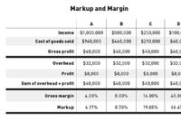Markup and Margin