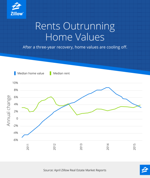 The Last Straw? Rents Swiftly Outpace Home Prices, Once Again