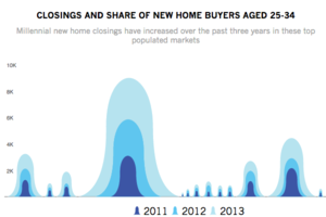 Young Adult Home Buyers in the 13 Most Populated MSAs
