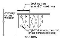 Figure 6. The Prescriptive Residential Deck Construction Guide details a method for hanging girders from ledgers; the 2007 IRC supplement forbids this detail. The decision lies with the local inspector.