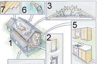 Seven principles of green building
