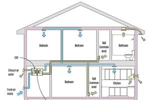 Choosing a Whole-House Ventilation Strategy