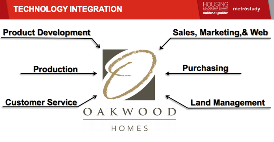 Oakwood Homes' approach to integration, all enabled by technology.