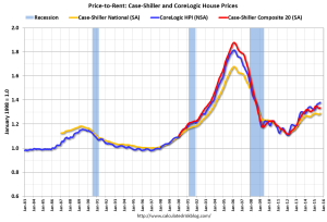 Calculated Risk, Price-to-Rent ratio analysis