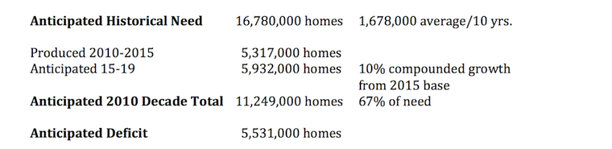 Anticipated historical need/demand for housing.