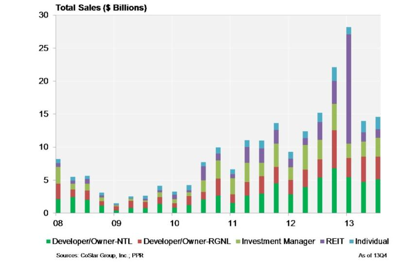Who's Buying? REITs May Be Net Sellers This Year