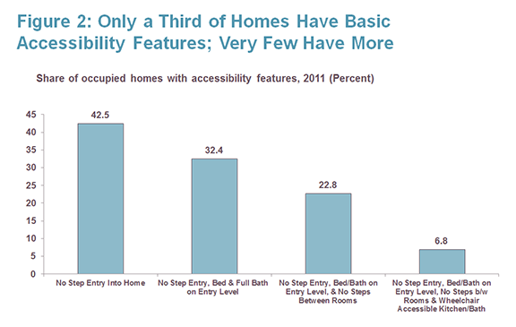 Chart from Harvard Joint Center for Housing Studies forecasting population needs