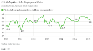 Gallup Good Jobs Rate
