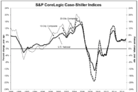 Case Shiller Index Posts Another Gain in January