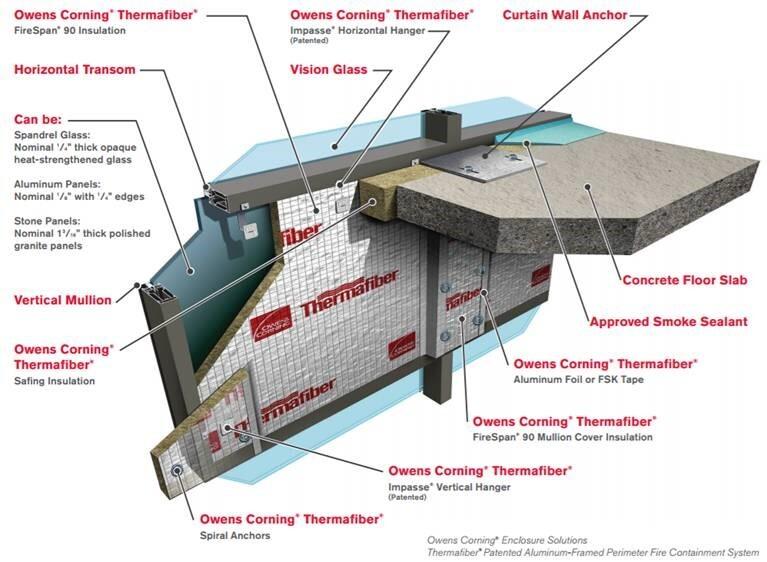 The Six Criteria Of Perimeter Fire Containment Architect