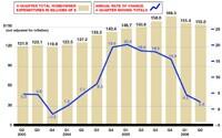 RAI: Slowdown Continues
